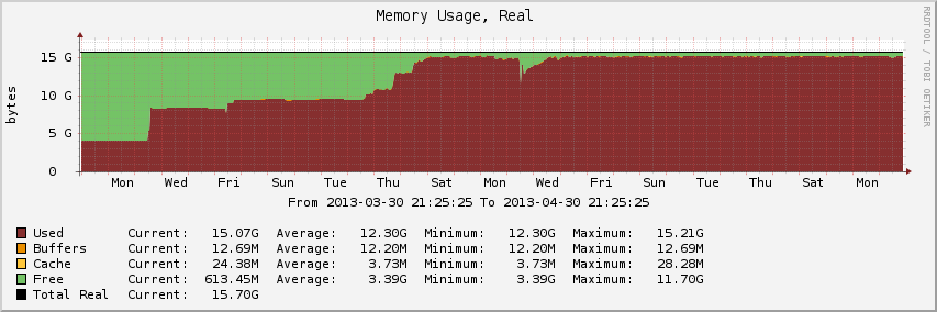 Memory usage with ZFS on FreeBSD.